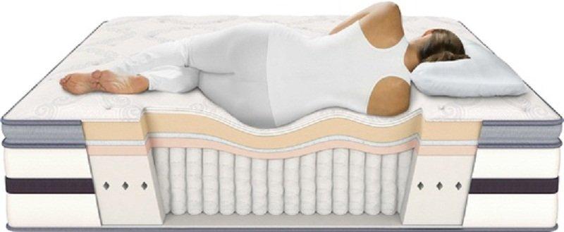matelas m moire de forme l avis d une ost opathe. Black Bedroom Furniture Sets. Home Design Ideas